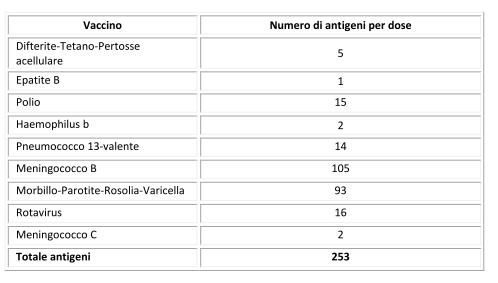 Calendario Vaccini Neonati.I Vaccini Non Indeboliscono Il Sistema Immunitario Dei