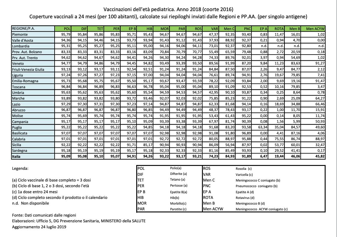 Calendario Delle Vaccinazioni.Ministero Della Salute Pubblicate Le Coperture Vaccinali