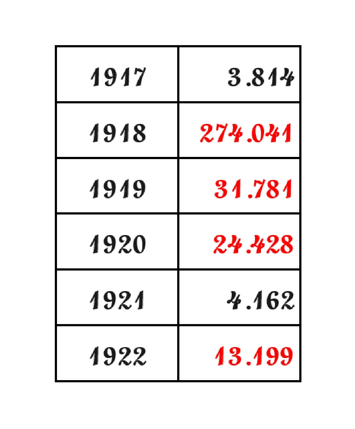 Morti d'influenza dal 1917 al 1922.