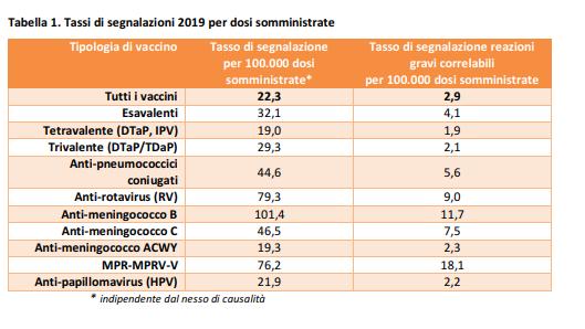 Tasso di segnalazione per tipologia di vaccino